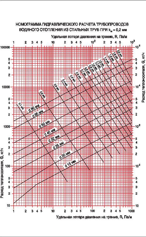 Гидравлический расчет газопровода среднего давления