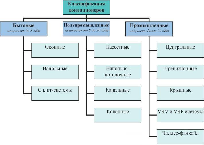 Какой кондиционер выбрать: виды, характеристики
