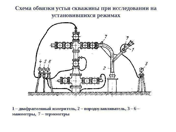 Как правильно сделать скважину