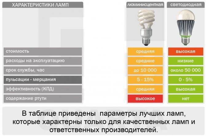 Потолочные светодиодные светильники для дома: нюансы выбора