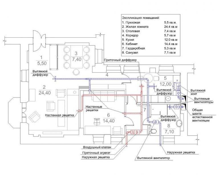 Установка вентиляции на крыше: монтаж вентиляционного выхода и приточных установок
