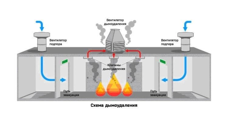 Как производится расчет аварийной вентиляции