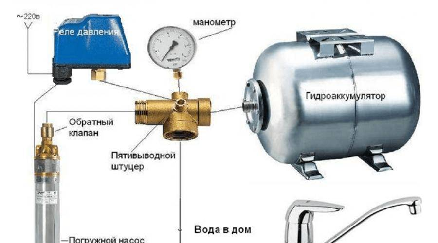 Автоматика для насоса: блок для скважины с погружным вариантом, продукция для скважинного водяного устройства с гидроаккумулятором и реле давления, модели «джилекс» для водоснабжения