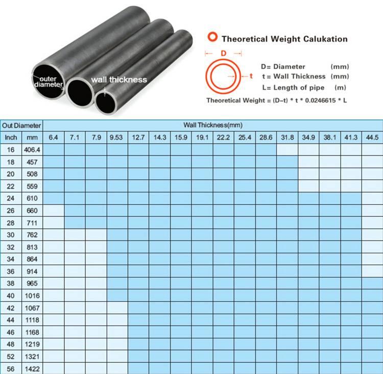 Оцинкованные стальные трубы: виды, размеры и вес по гостам, характеристики и цены, самостоятельный монтаж