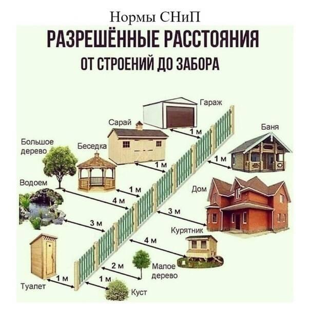 4+ рекомендации по соблюдению расстояния до бани от различных построек [+8 фото]