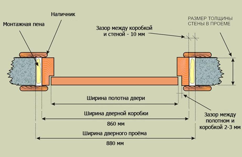 Стандартные размеры межкомнатных дверей — наглядная таблица