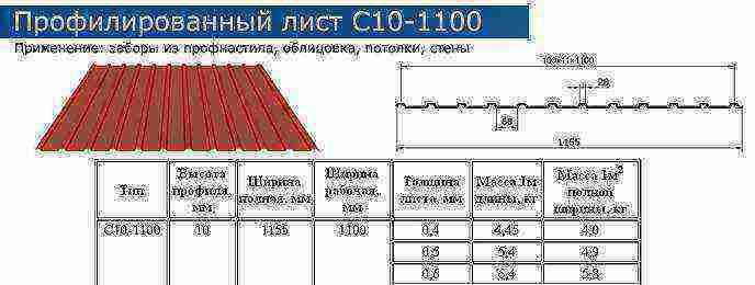 Размеры профлиста: габариты, стандартные размеры, марки профлиста и их расшифровка