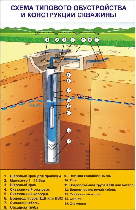 Как найти воду для скважины на участке - основные способы обнаружения водоносного слоя