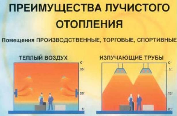 Обогреватели инфракрасного излучения – устройство и особенности выбора