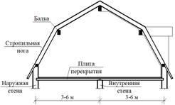 Двухскатная крыша с мансардой: конструкция двускатной мансардной кровли дома, устройство этажа, как сделать проект
