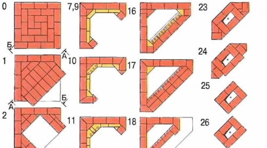 Угловой камин из кирпича. рекомендации, размеры и порядовка