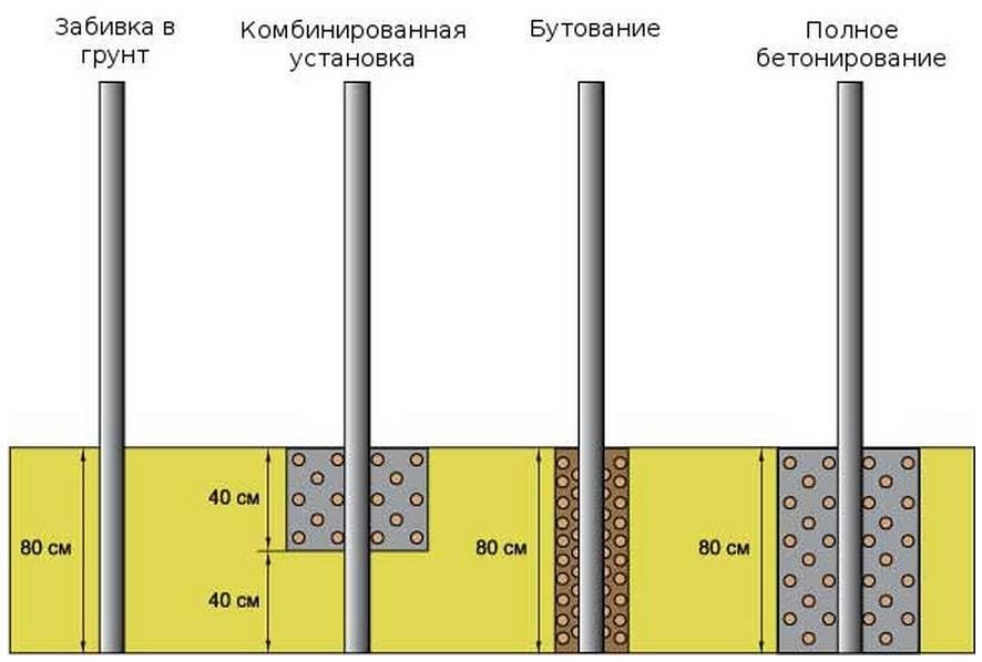 Установка столбов для забора без бетонирования