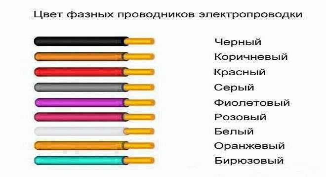 Провода – маркировка цветом в электротехнике - electriktop.ru