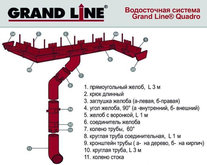 Водостоки grand line: отечественная конкурентоспособная продукция