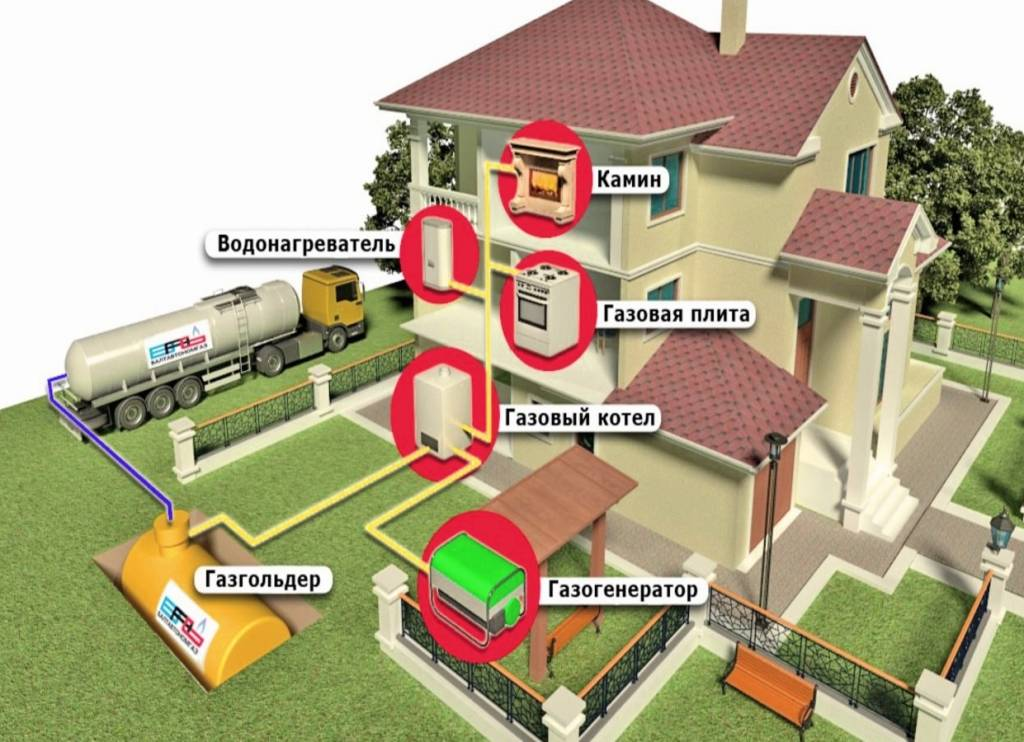 Порядок подключения газа к частному дому