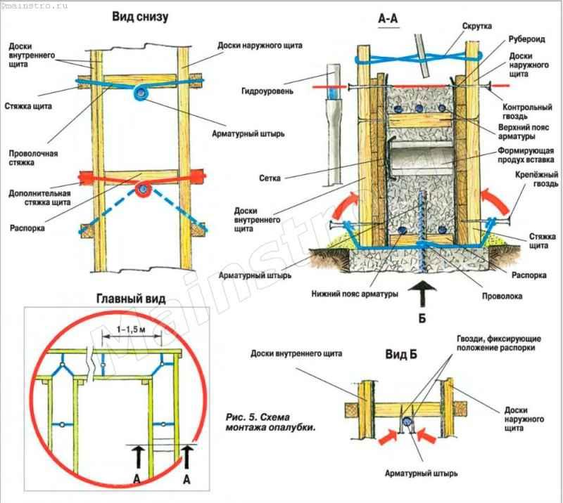Опалубка для фундамента: как сделать своими руками из подручных материалов, инструкция с фото