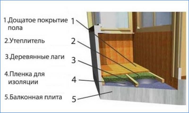 Как и чем утеплить балкон и лоджию изнутри своими руками