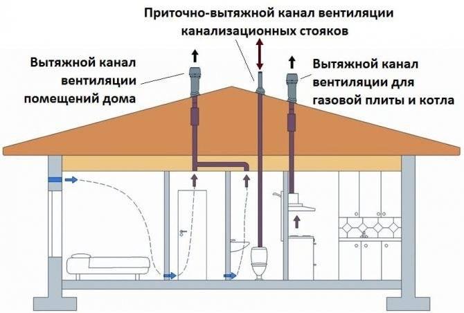 Вентиляция в доме из газобетона: требования, нормы, как сделать