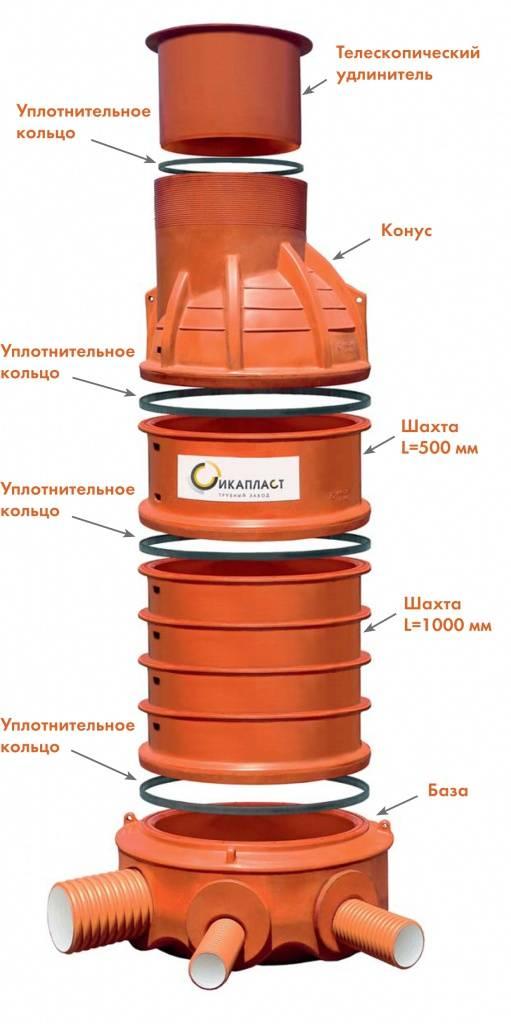 Пластиковые кольца для колодца: виды, размеры, установка