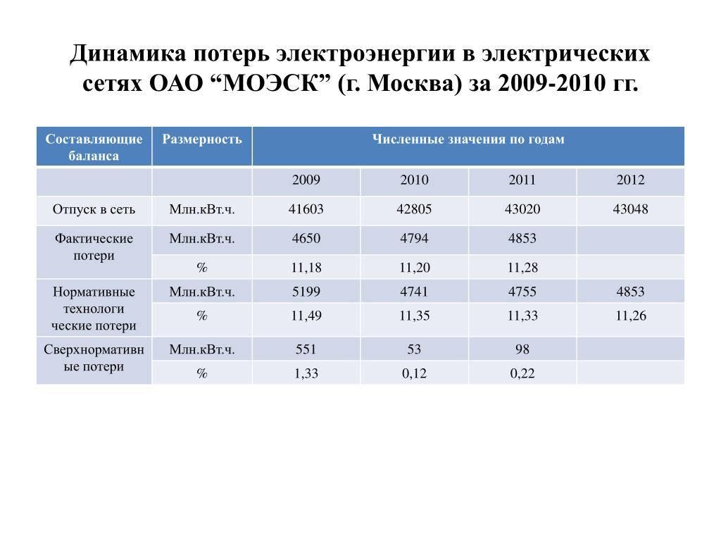 Расчет потери электроэнергии в электрических сетях :: businessman.ru