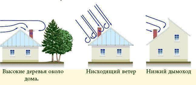 Обратная тяга в дымоходе: причины и устранение