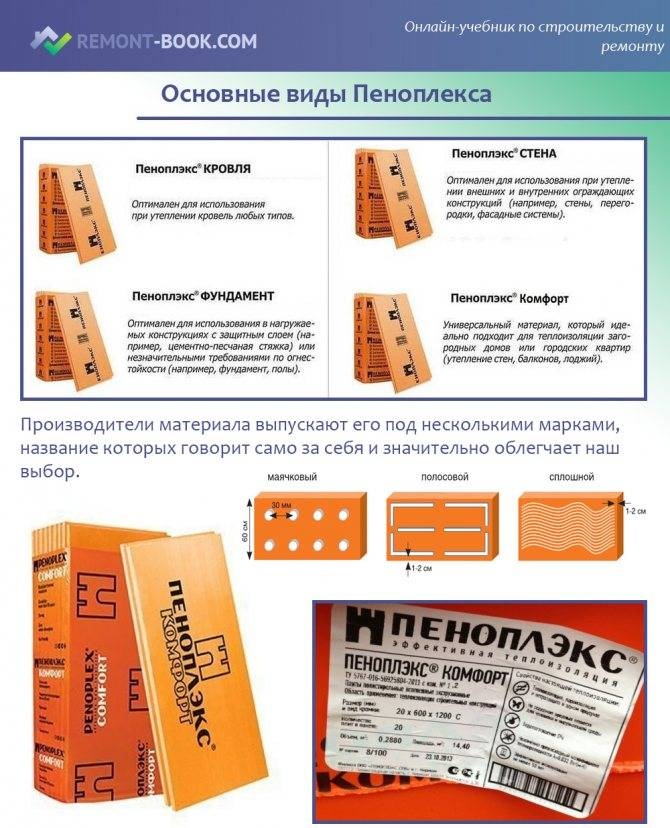 Экструзионный пенополистирол: выбор и отличительные особенности материала от различных производителей