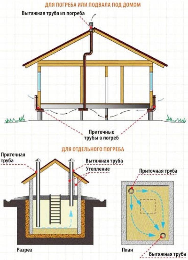 Вентиляция в подвале частного дома, как правильно сделать - схема