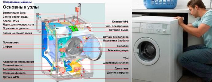 Ремонт стиральной машины bosch: как исправить поломки без вызова мастера
