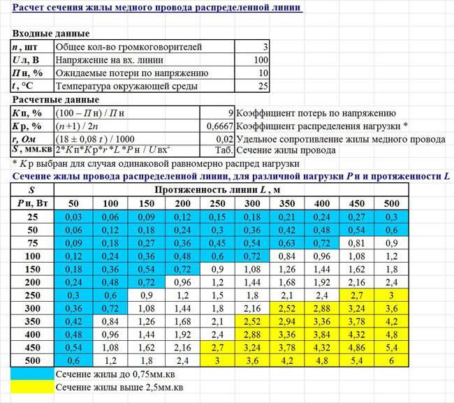 Калькулятор сечения кабеля (провода) по длине, мощности и току / калькулятор / элек.ру