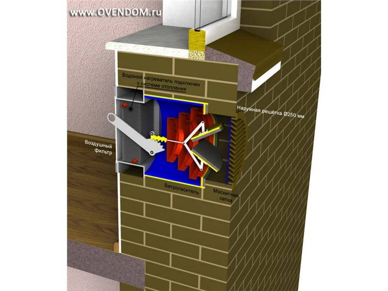 Приточная вентиляция с подогревом воздуха: устройство системы в квартире