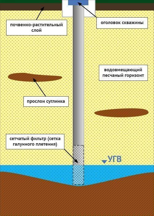 Рекомендации по экономному бурению скважин вручную
