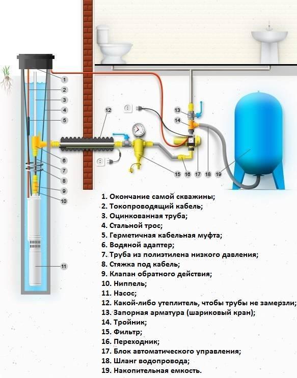 Водоснабжение из скважины для частного дома - устройство водопровода своими руками