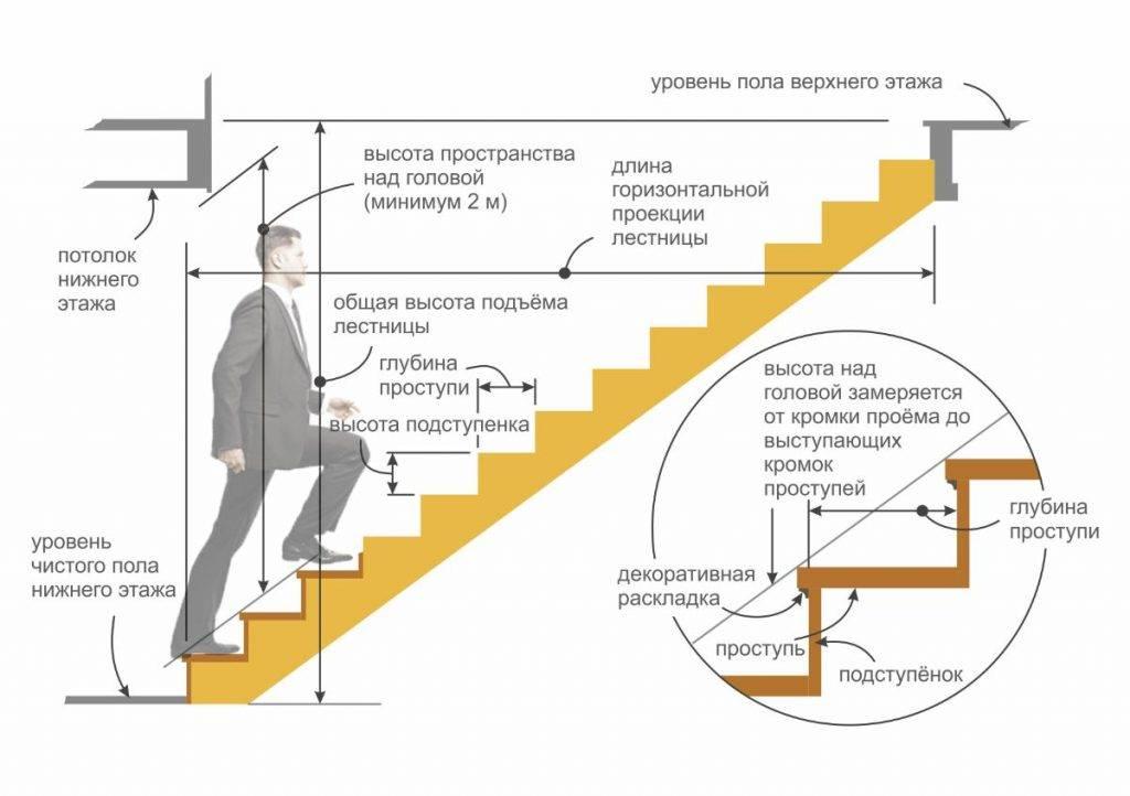 Оптимальная высота ступеней лестницы