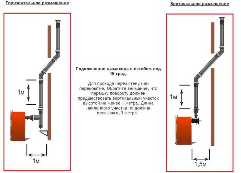 Калькулятор проверки уровня естественной тяги дымохода - с необходимыми пояснениями