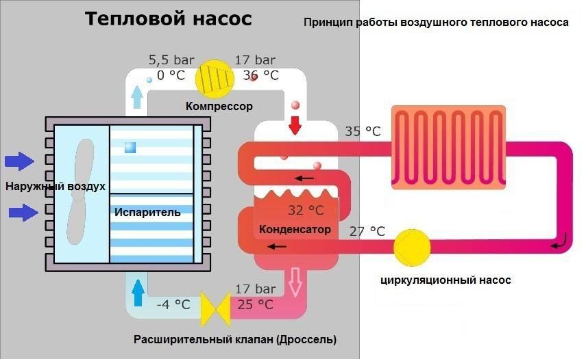 Геотермальные тепловые насосы для отопления частных домов: схемы, видео, как работают эти устройства