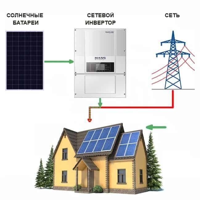 Ветрогенератор для частного дома: устройство, виды, обзор лучших предложений
