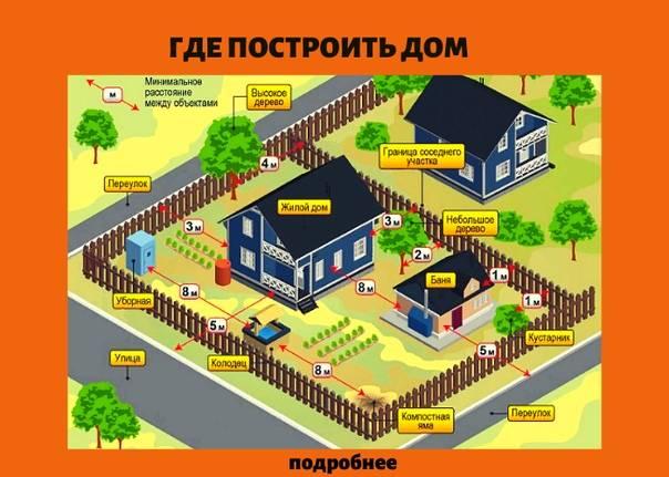 Расстояние от бани до забора, дома и других объектов