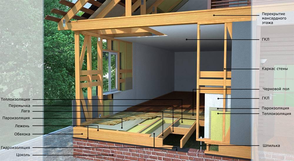 Этапы и советы по строительству каркасного дома. с чего начать.