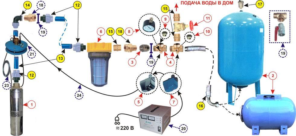 Водоснабжение частного дома из скважины своими руками - инструкция по монтажу системы со схемами
