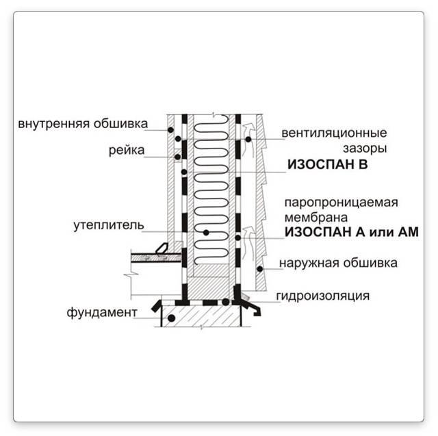 Изоспан в (32 фото): технические характеристики и инструкция по применению, какой стороной к утеплителю укладывать