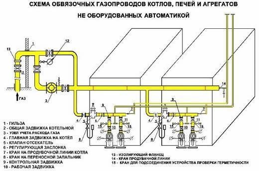 Какие давление газа в газопроводе