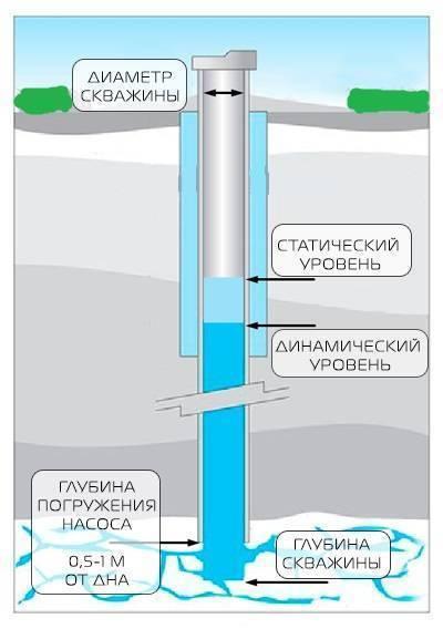 Установка насоса в скважину: монтаж по шагам, как опустить и установить насос - vodatyt.ru