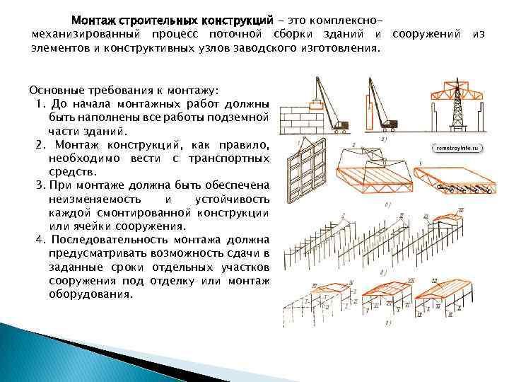 Монтаж сайдинга: технология и этапы установки