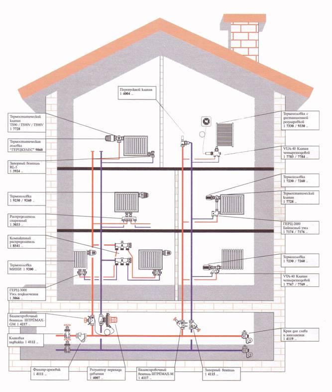 Дома с индивидуальным отоплением. отзывы, плюсы и минусы
