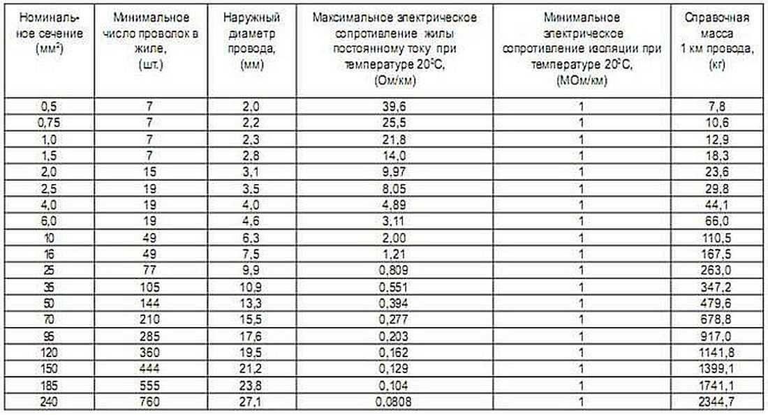 Особенности провода пв-3