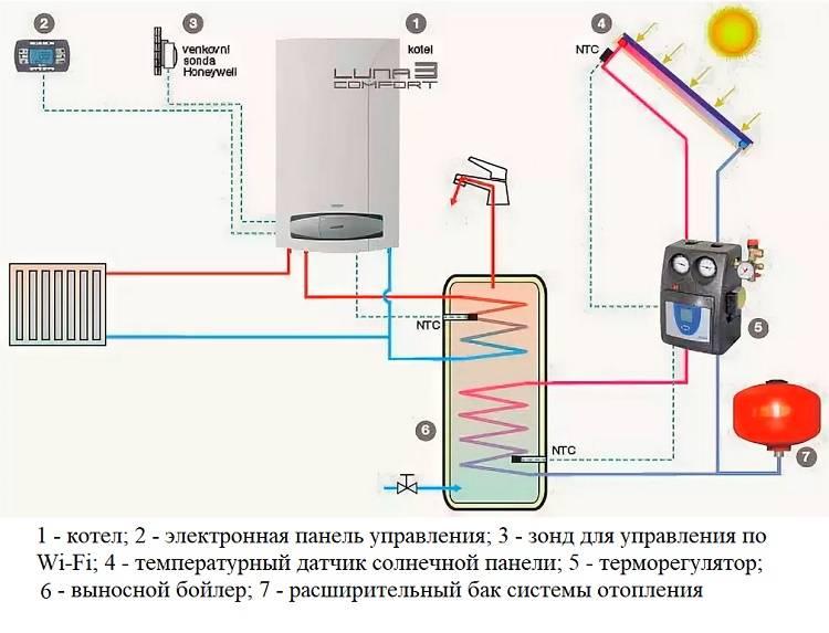 Подключение газового котла к системе отопления частного дома: правила, схема