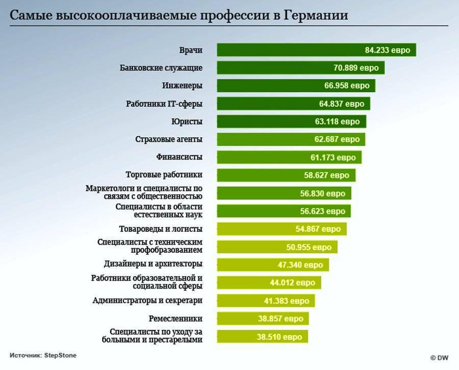 Сколько зарабатывают строители в россии в месяц