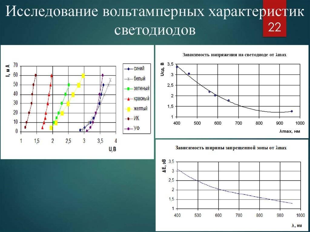 Smd 3528 led светодиоды - характеристики, разновидности *