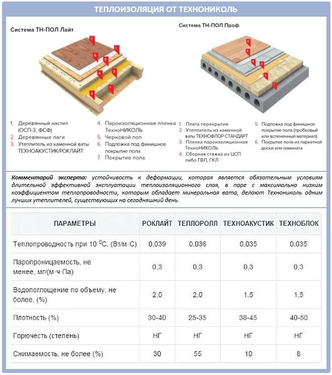 Калькулятор расчета толщины утепления деревянного пола - с необходимыми пояснениями