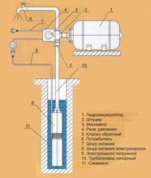 Скважинные насосы – устройство, монтаж и извлечение своими руками, рейтинг лучших производителей и моделей